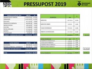 Proposta de pressupost de 2019