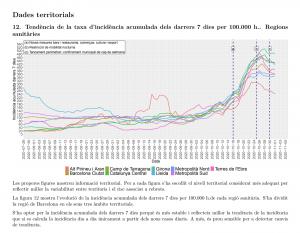 Gràfic que mostra la tendència acumulada els darrers dies segons els diferents indicadors