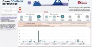 Dades Covid Calaf portal DIBA - actualització 01/08/2020