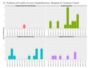 Hospitalitzacions a la Catalunya Central la darrera setmana