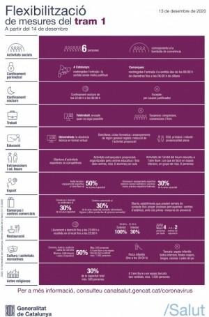 Infografia flexibilització mesures tram 1 - 14 desembre
