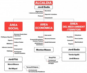 organigrama de l'equip de govern
