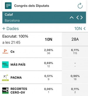 Resultats 10N 2019 - Calaf (2)