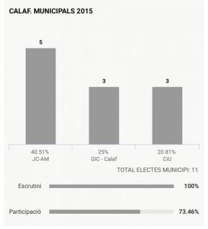 Resultat eleccions Calaf 2015