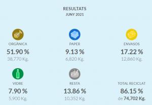 Resultats de recollida selectiva durant el mes de juny
