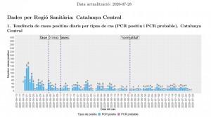 Positius diaris Catalunya Central - 28.07.2020