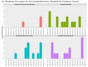 Tendència Hospitalitzacions 13.08.2020