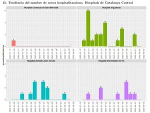 Tendència noves hospitalitzacions Catalunya Central  04.08.2020