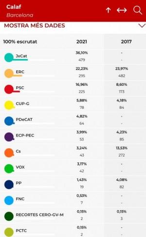Resultats eleccions 14F a Calaf