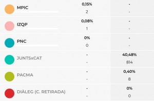 Resultats 2 eleccions Calaf 14F