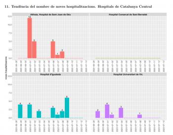 Nombre noves hospitalitzacions a la Catalunya Central