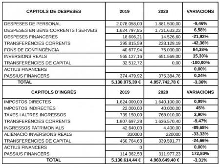 Proposta pressupost Calaf 2020