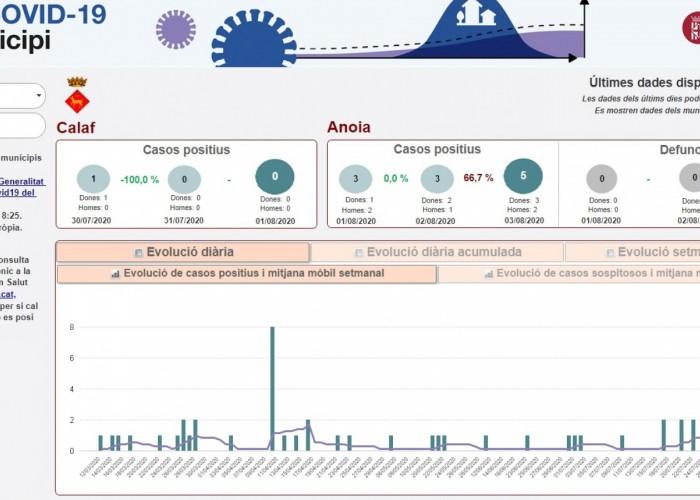 La tendència de contagis millora a Calaf i a la seva Àrea Bàsica