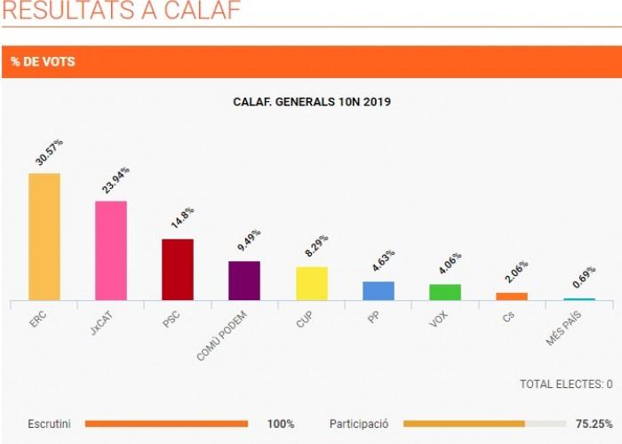 Esquerra Republicana de Catalunya torna a ser la força majoritària a Calaf a les eleccions del 10N